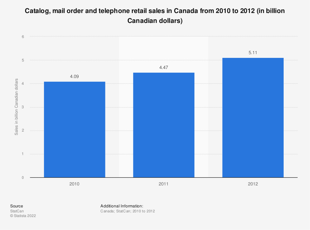 Statistic: Catalog, mail order and telephone retail sales in Canada from 2010 to 2012 (in billion Canadian dollars) | Statista