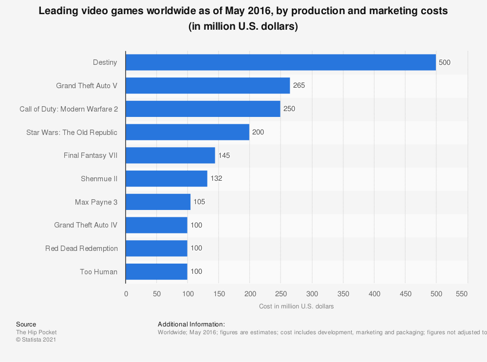 Statistic: Leading video games worldwide as of May 2016, by production and marketing costs (in million U.S. dollars) | Statista