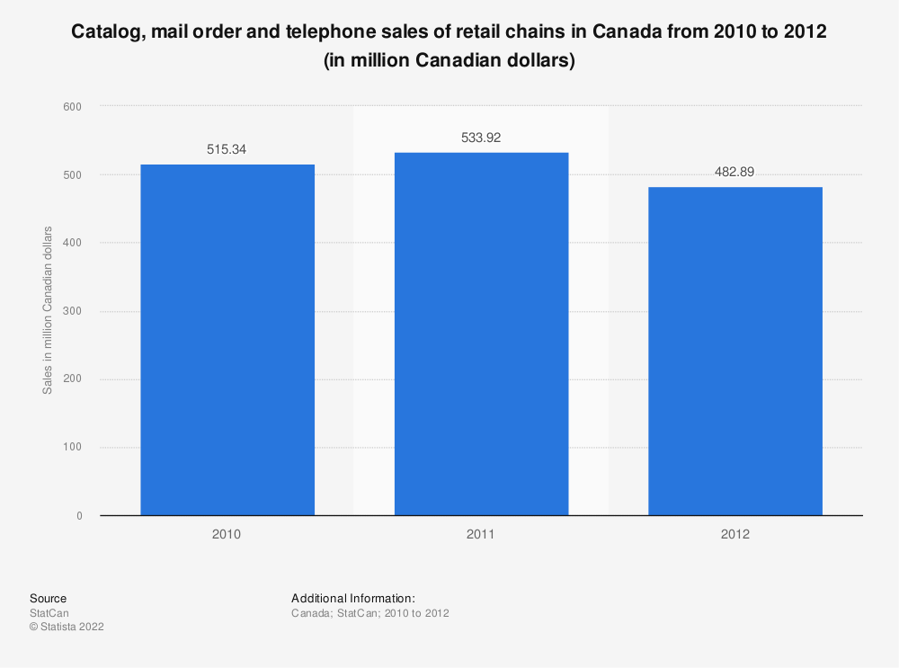 Statistic: Catalog, mail order and telephone sales of retail chains in Canada from 2010 to 2012 (in million Canadian dollars)   Statista