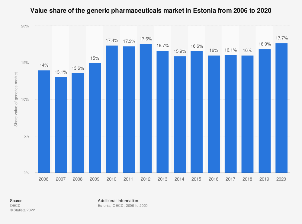 Statistic: Value share of the generic pharmaceuticals market in Estonia from 2006 to 2018 | Statista