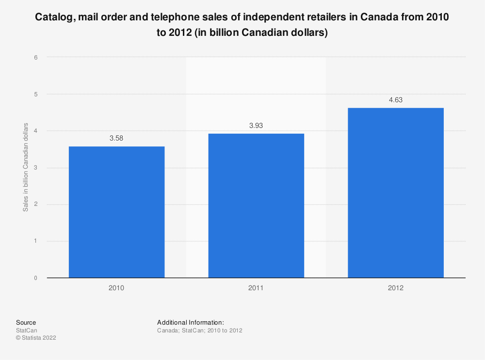 Statistic: Catalog, mail order and telephone sales of independent retailers in Canada from 2010 to 2012 (in billion Canadian dollars) | Statista