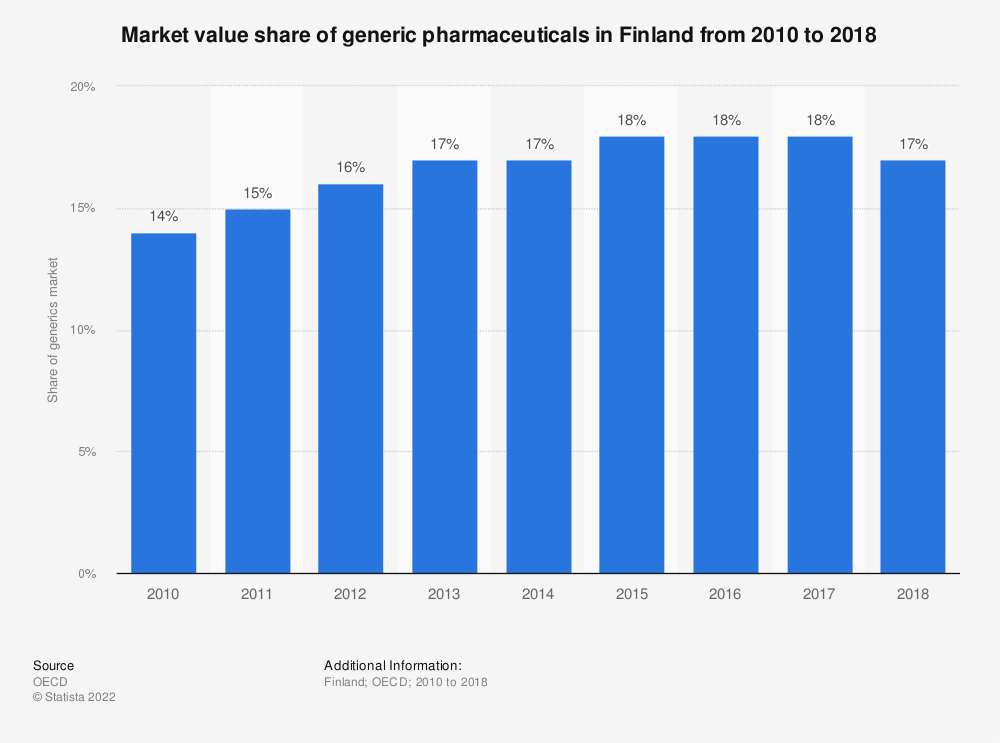 Statistic: Market value share of generic pharmaceuticals in Finland from 2007 to 2016 | Statista