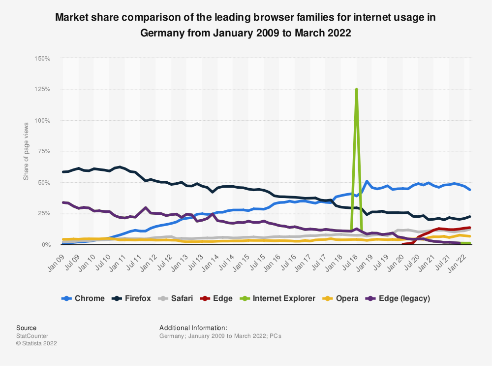 Statistic: Market share comparison of the leading browser families in the internet usage in Germany from January 2009 to January 2018 | Statista