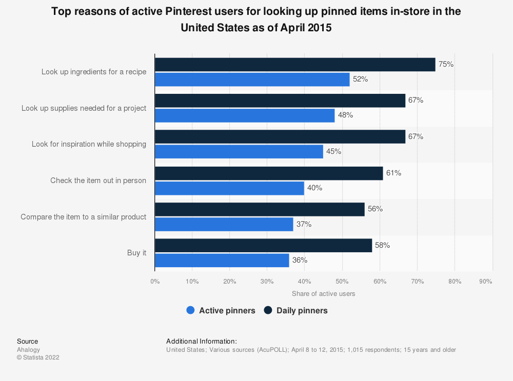 Statistic: Top reasons of active Pinterest users for looking up pinned items in-store in the United States as of April 2015 | Statista