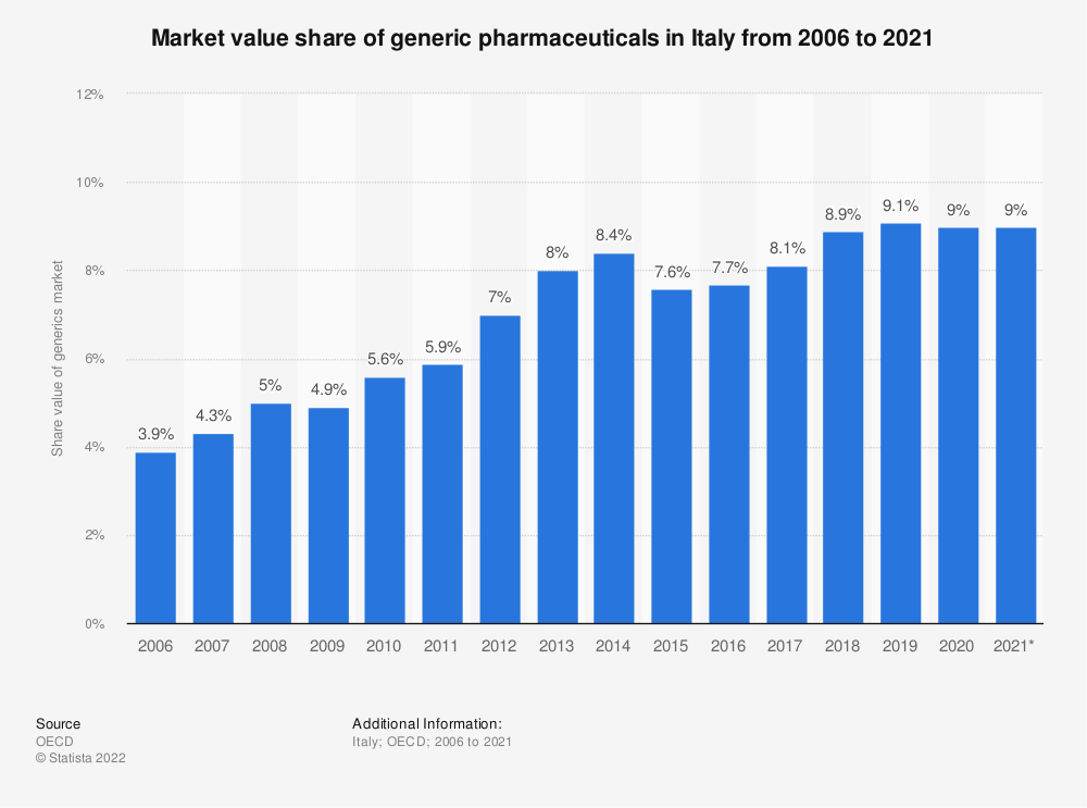 Statistic: Market value share of generic pharmaceuticals in Italy from 2006 to 2019 | Statista
