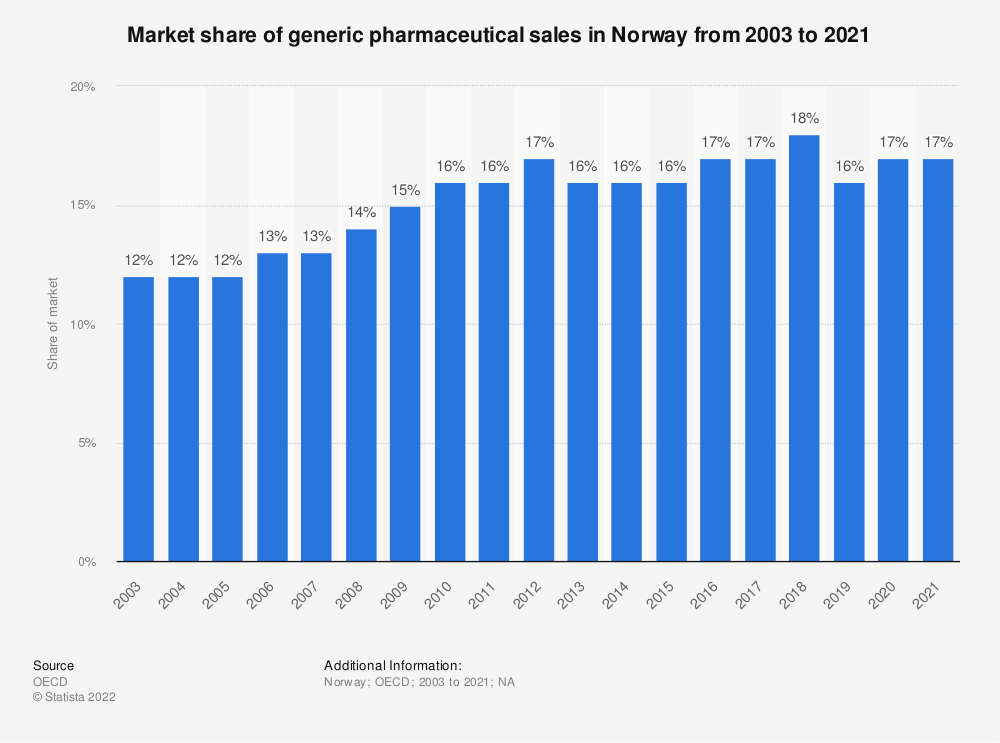 Statistic: Market share of generic pharmaceuticals in Norway from 2000 to 2017 | Statista