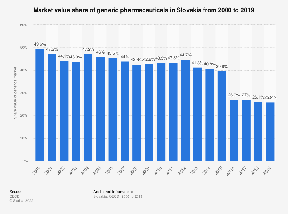 Statistic: Market value share of generic pharmaceuticals in Slovakia from 2000 to 2017 | Statista