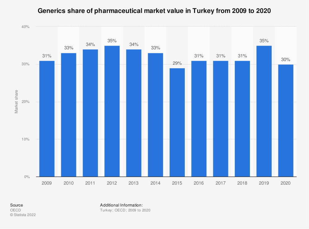 Statistic: Market share of generic pharmaceuticals in Turkey from 2008 to 2017 | Statista