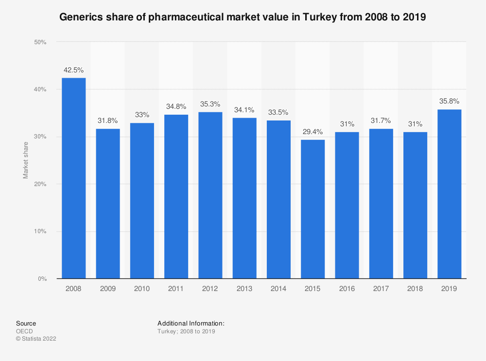 Statistic: Market share of generic pharmaceuticals in Turkey from 2008 to 2016 | Statista