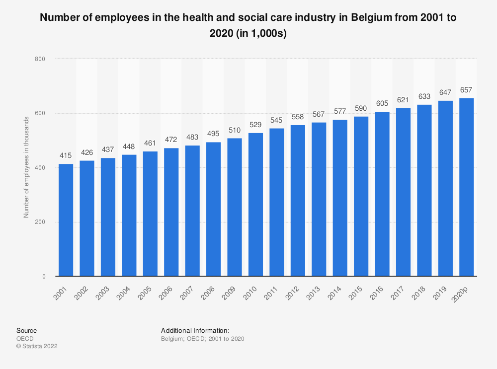 Statistic: Number of employees in the health and social care industry in Belgium from 2000 to 2018 (in 1,000) | Statista