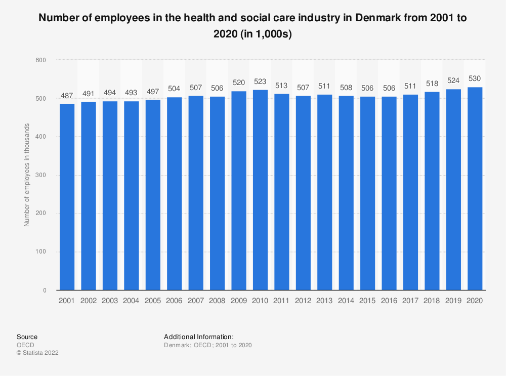 Statistic: Number of employees in the health and social care industry in Denmark from 2000 to 2016 (in 1,000) | Statista