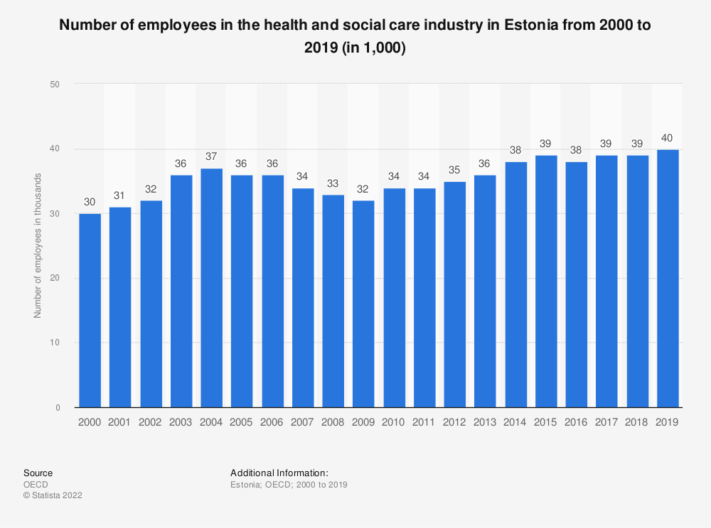 Statistic: Number of employees in the health and social care industry in Estonia from 2000 to 2018 (in 1,000) | Statista