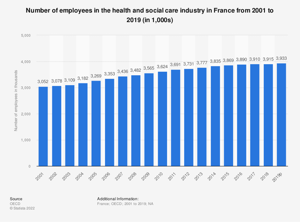 Statistic: Number of employees in the health and social care industry in France from 2000 to 2015 (in 1,000) | Statista