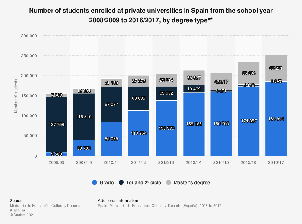 Statistic: Number of students enrolled at private universities in Spain from the school year 2008/2009 to 2016/2017, by degree type** | Statista
