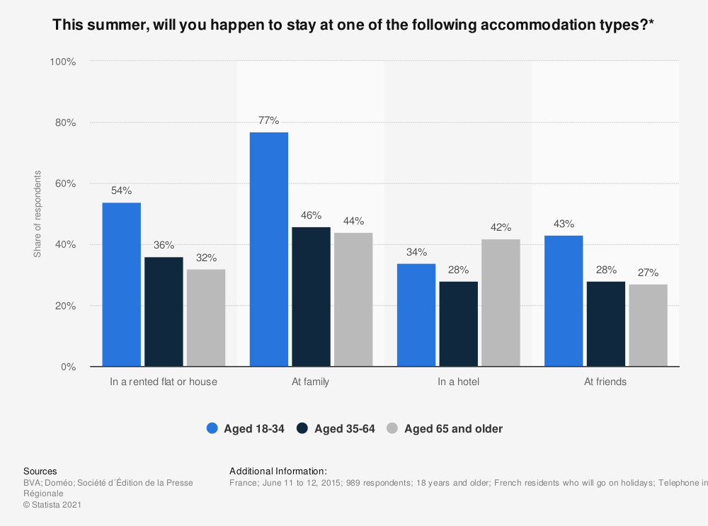 Statistic: This summer, will you happen to stay at one of the following accommodation types?* | Statista