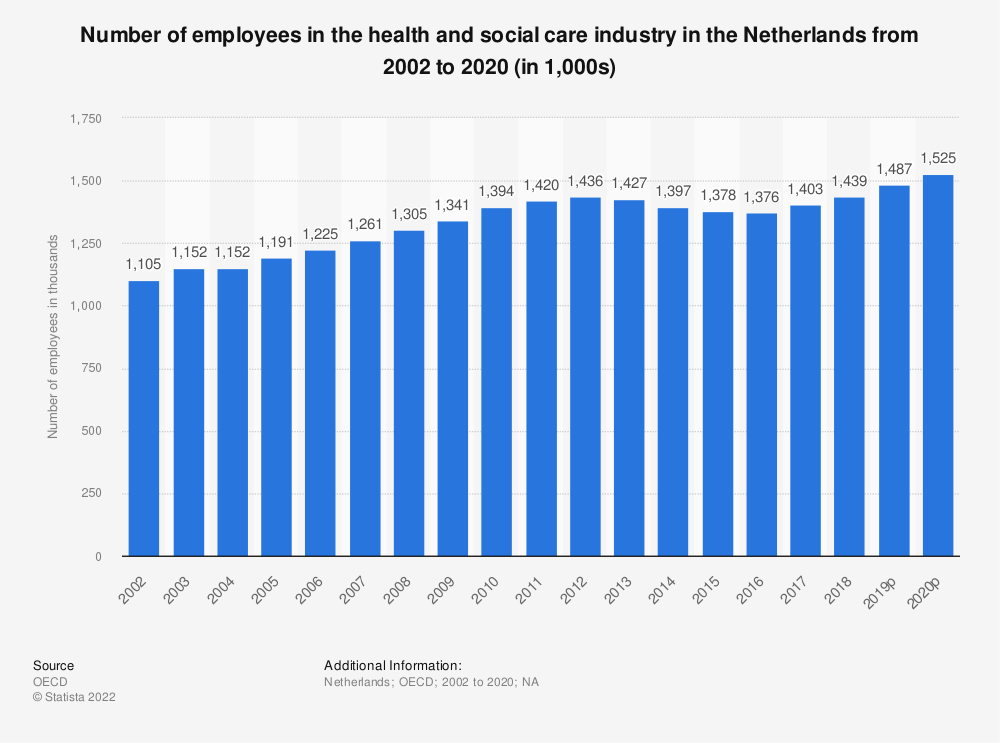 Statistic: Number of employees in the health and social care industry in the Netherlands from 2000 to 2017 (in 1,000) | Statista