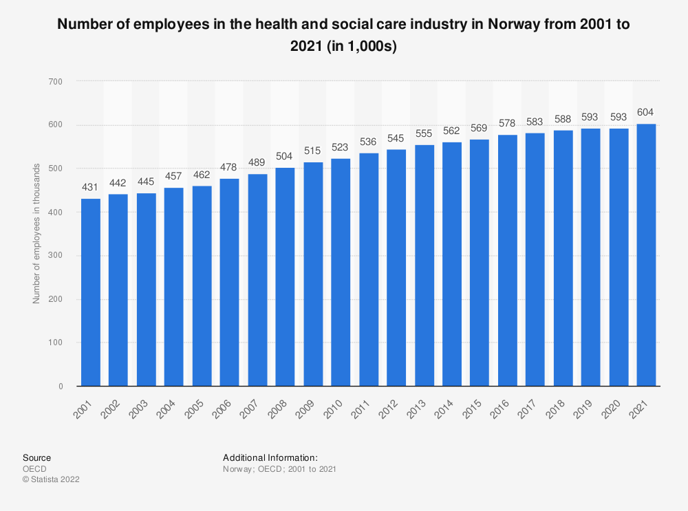 Statistic: Number of employees in the health and social care industry in Norway from 2000 to 2016 (in 1,000) | Statista