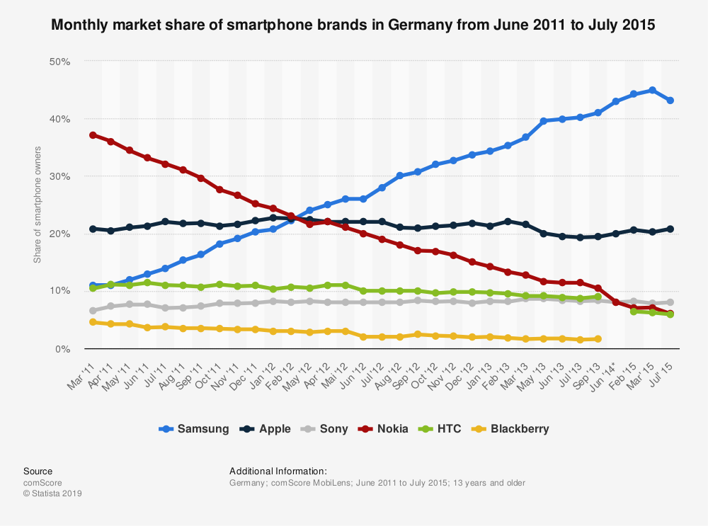 Statistic: Monthly market share of smartphone brands in Germany from June 2011 to July 2015 | Statista
