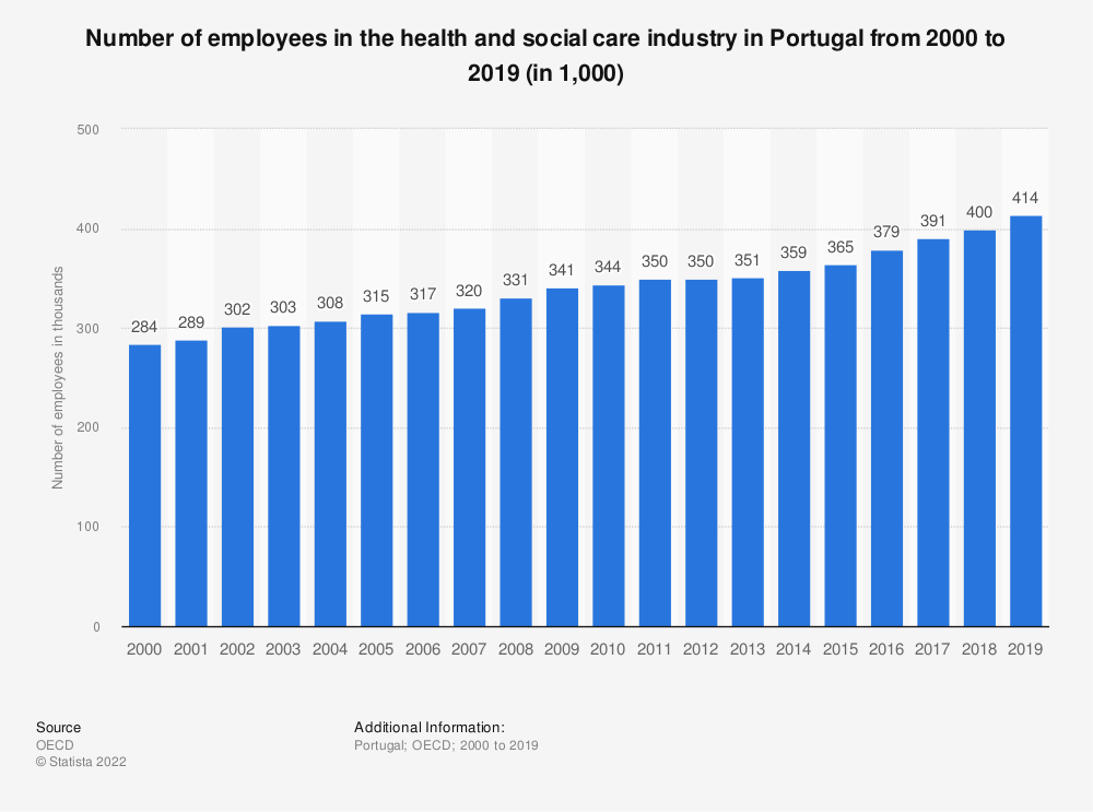 Statistic: Number of employees in the health and social care industry in Portugal from 2000 to 2018 (in 1,000)   Statista