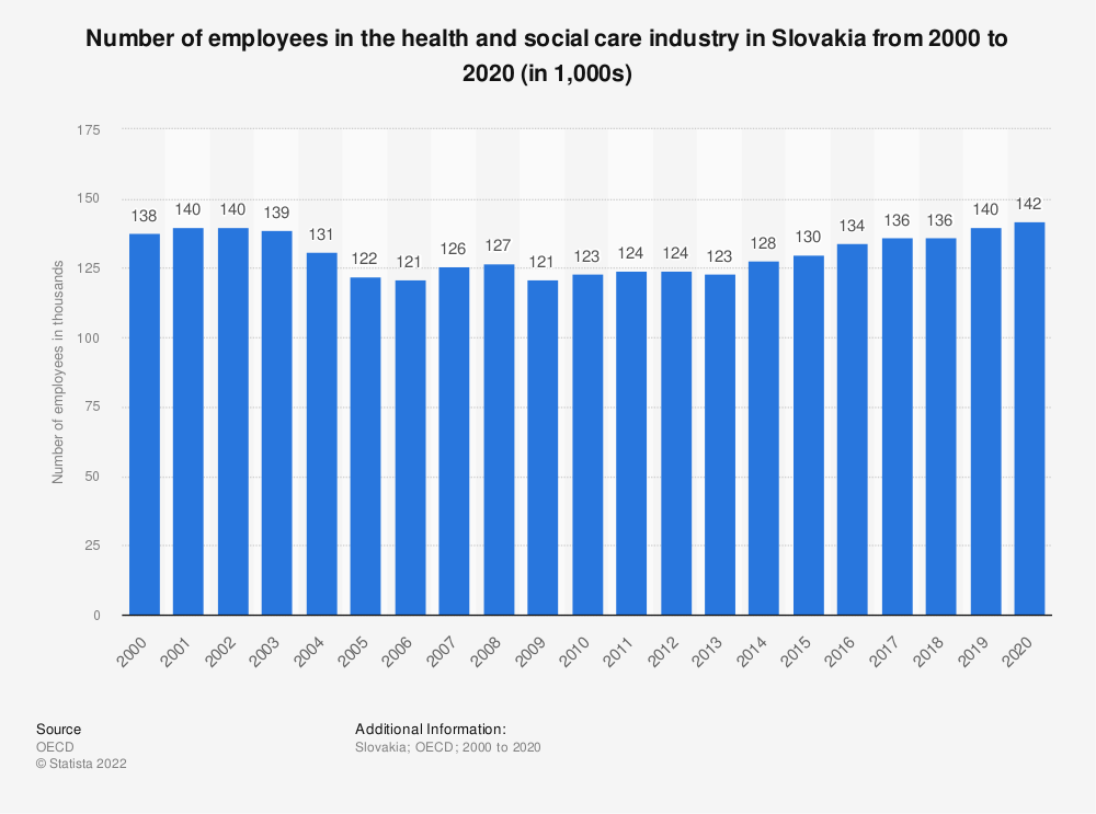 Statistic: Number of employees in the health and social care industry in Slovakia from 2000 to 2017 (in 1,000) | Statista