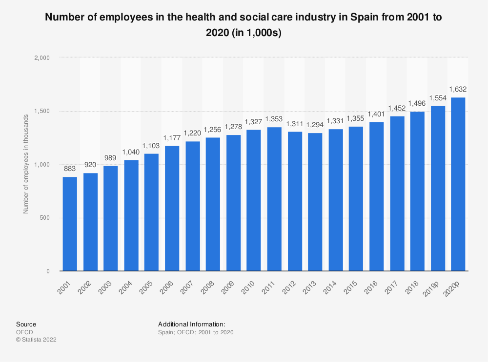 Statistic: Number of employees in the health and social care industry in Spain from 2000 to 2011 (in 1,000) | Statista