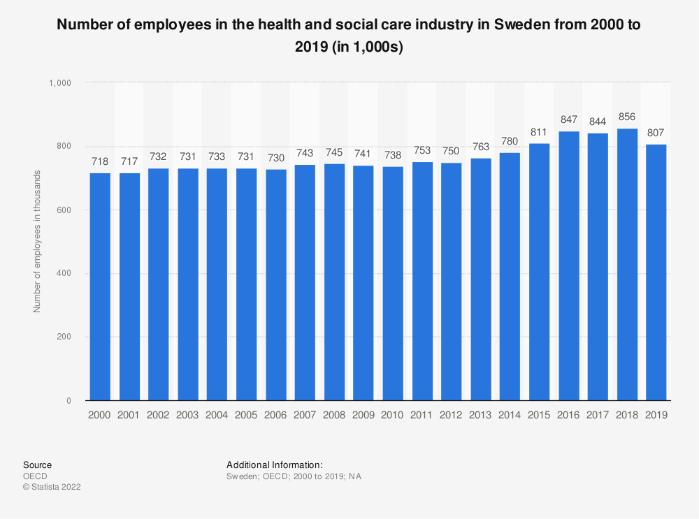 Statistic: Number of employees in the health and social care industry in Sweden from 2000 to 2015 (in 1,000) | Statista