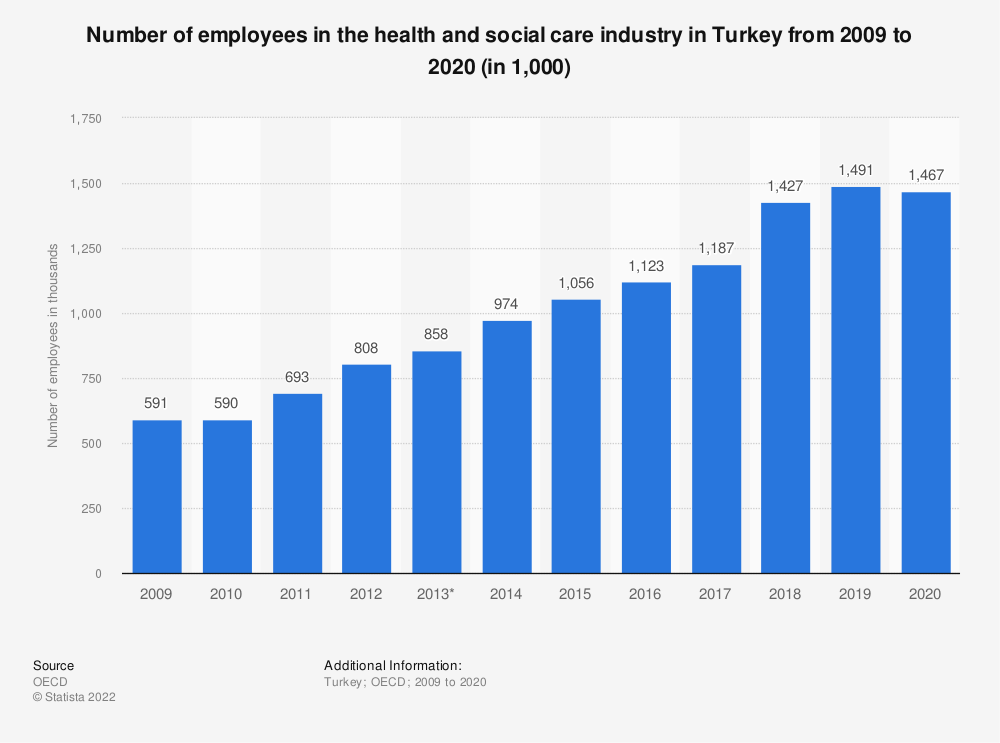 Statistic: Number of employees in the health and social care industry in Turkey from 2009 to 2016 (in 1,000) | Statista