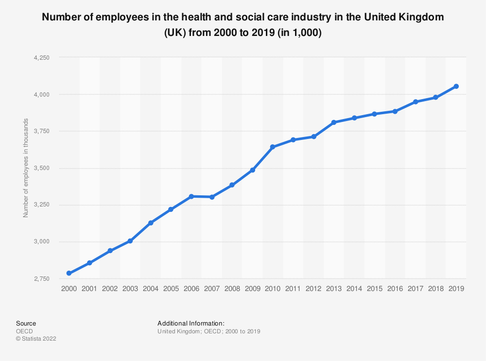 Statistic: Number of employees in the health and social care industry in the United Kingdom (UK) from 2000 to 2018 (in 1,000) | Statista