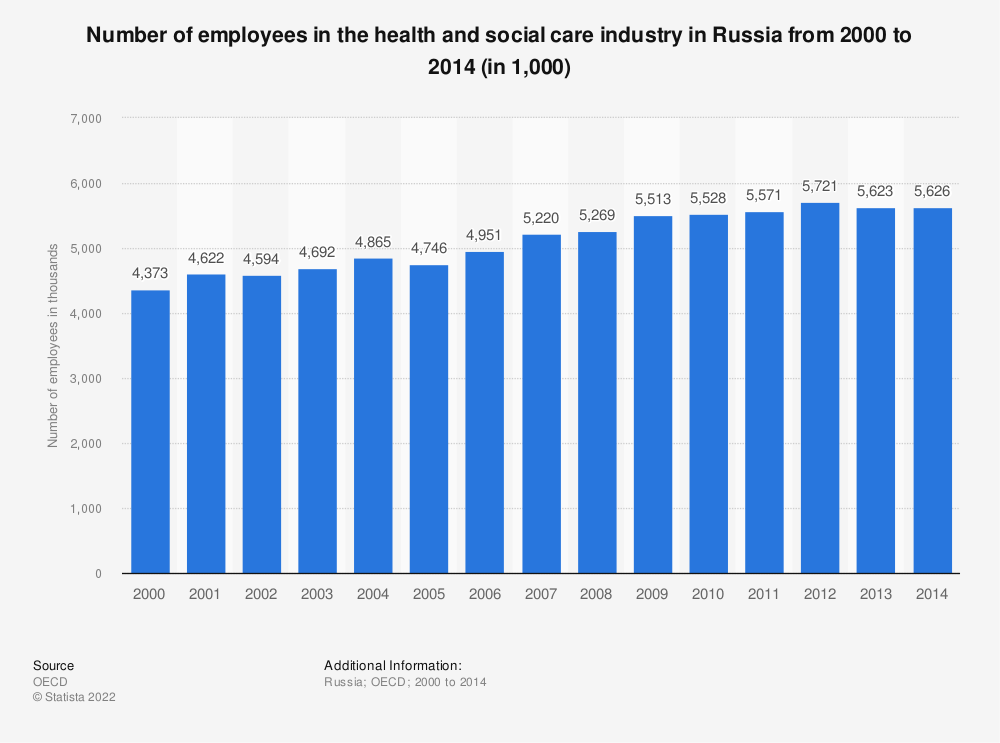 Statistic: Number of employees in the health and social care industry in Russia from 2000 to 2014 (in 1,000) | Statista
