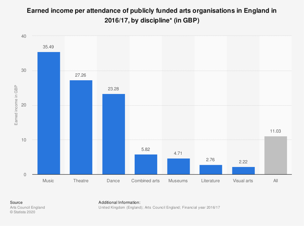 Statistic: Earned income per attendance of publicly funded arts organisations in England in 2016/17, by discipline* (in GBP) | Statista