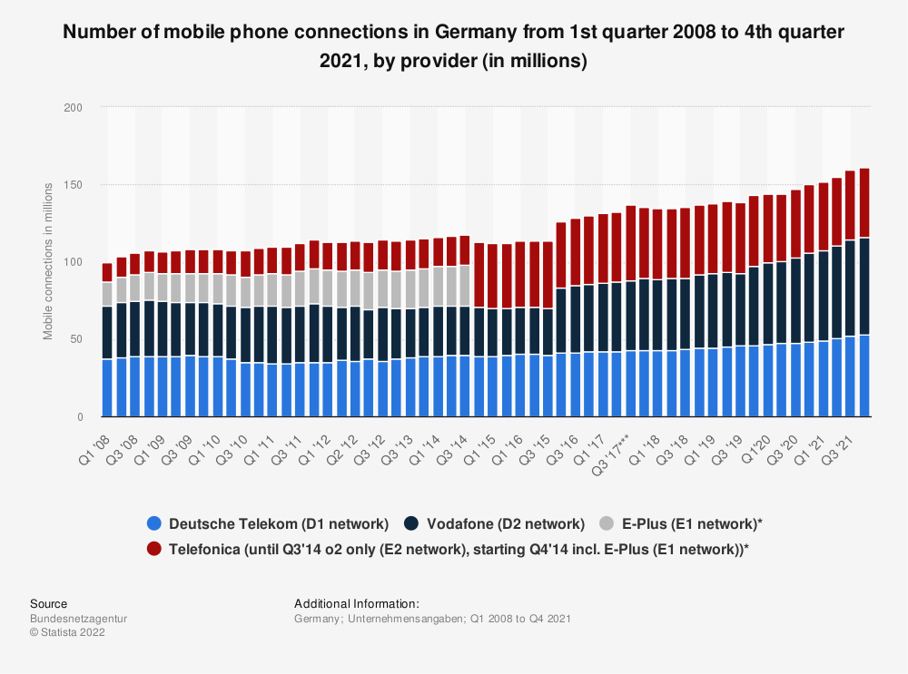 Statistic: Number of mobile phone connections in Germany from 1st quarter 2008 to 4th quarter 2018, by provider (in millions) | Statista