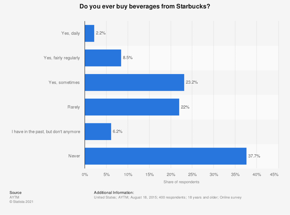 Statistic: Do you ever buy beverages from Starbucks? | Statista