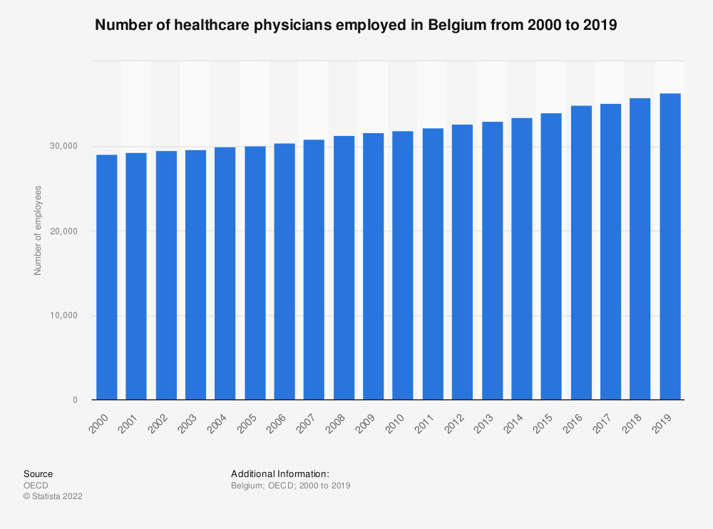 Statistic: Number of healthcare physicians employed in Belgium from 2000 to 2015 | Statista