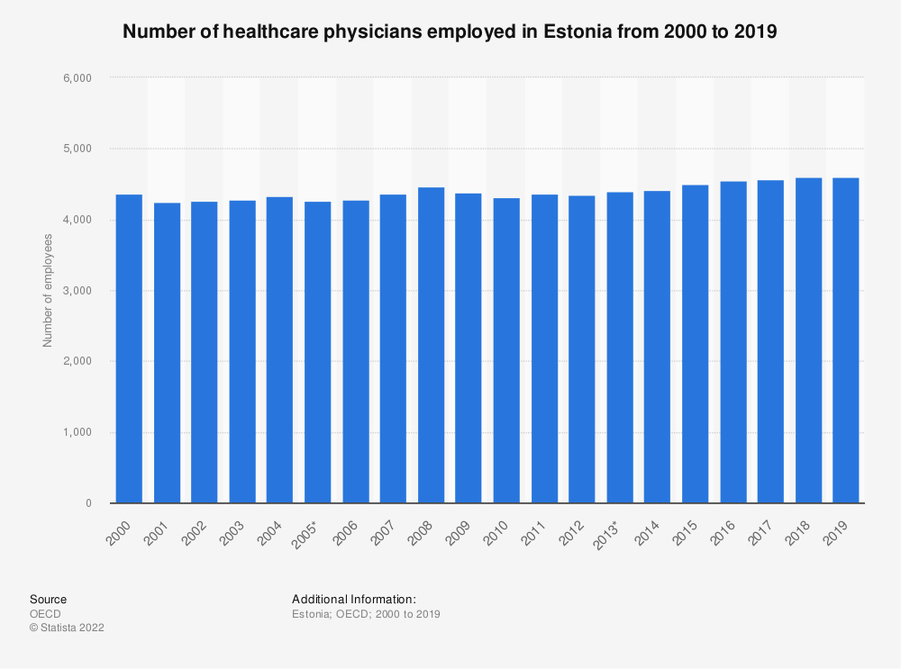 Statistic: Number of healthcare physicians employed in Estonia from 2000 to 2016 | Statista
