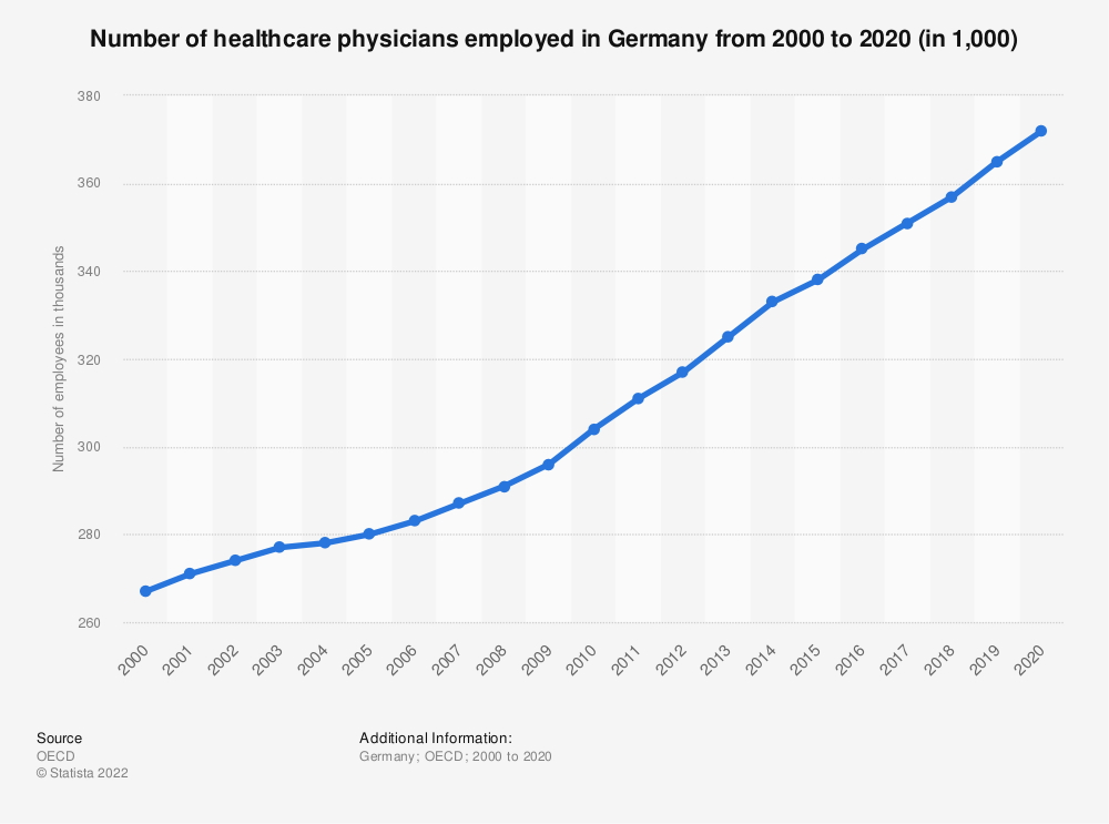 Statistic: Number of healthcare physicians employed in Germany from 2000 to 2016 | Statista