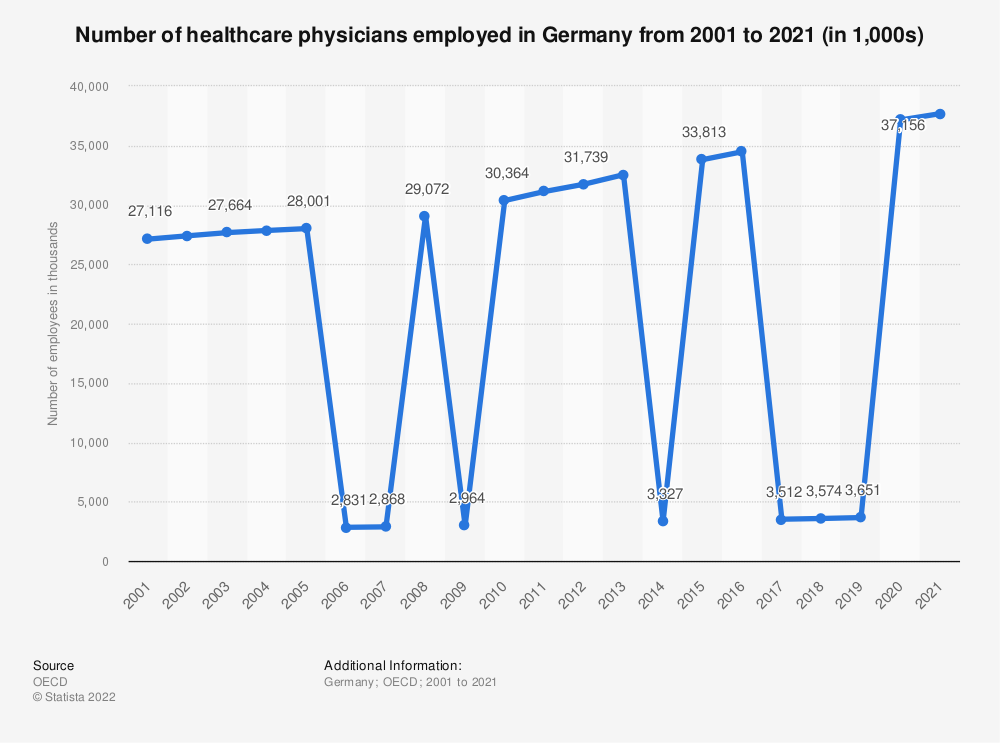 Statistic: Number of healthcare physicians employed in Germany from 2000 to 2020 (in 1,000) | Statista