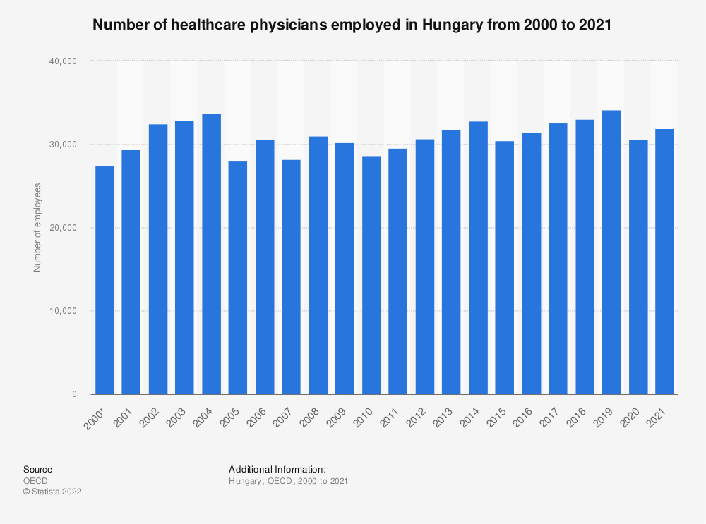 Statistic: Number of healthcare physicians employed in Hungary from 2000 to 2018 | Statista