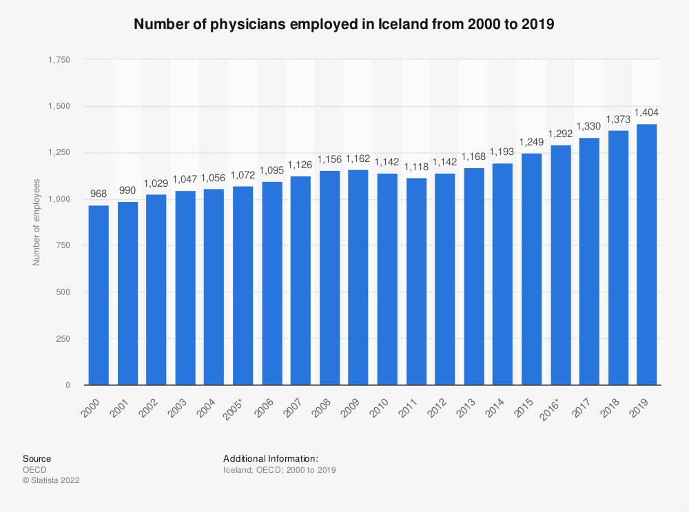 Statistic: Number of physicians employed in Iceland from 2000 to 2018 | Statista