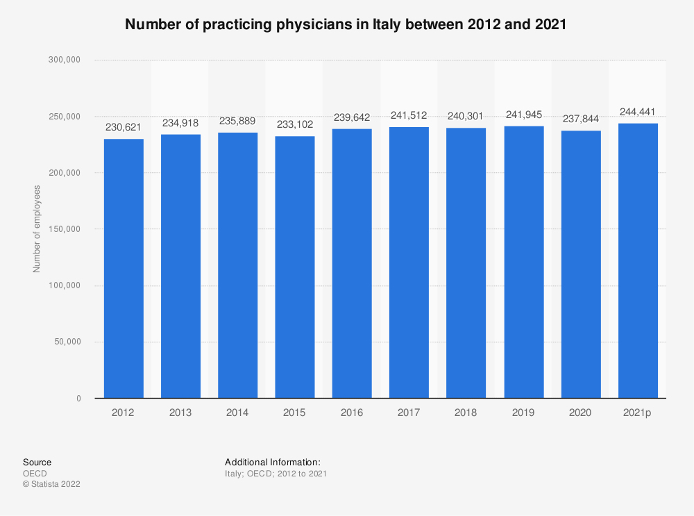 Statistic: Number of healthcare physicians employed in Italy between 2012 and 2018 | Statista