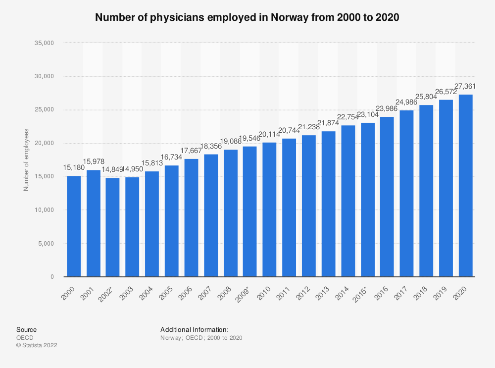 Statistic: Number of physicians employed in Norway from 2000 to 2018 | Statista