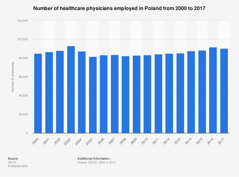 Statistic: Number of healthcare physicians employed in Poland from 2000 to 2017 | Statista
