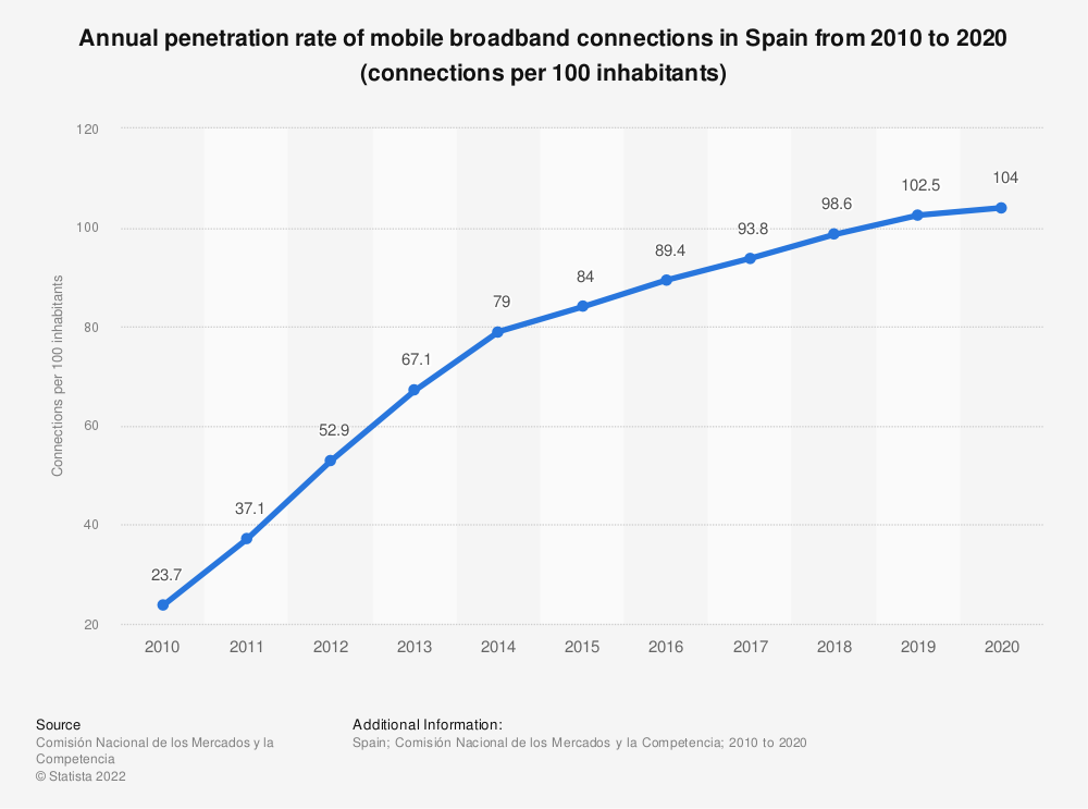 Statistic: Annual penetration rate of mobile broadband connections from 2010 to 2016 (connections per 100 inhabitants) | Statista