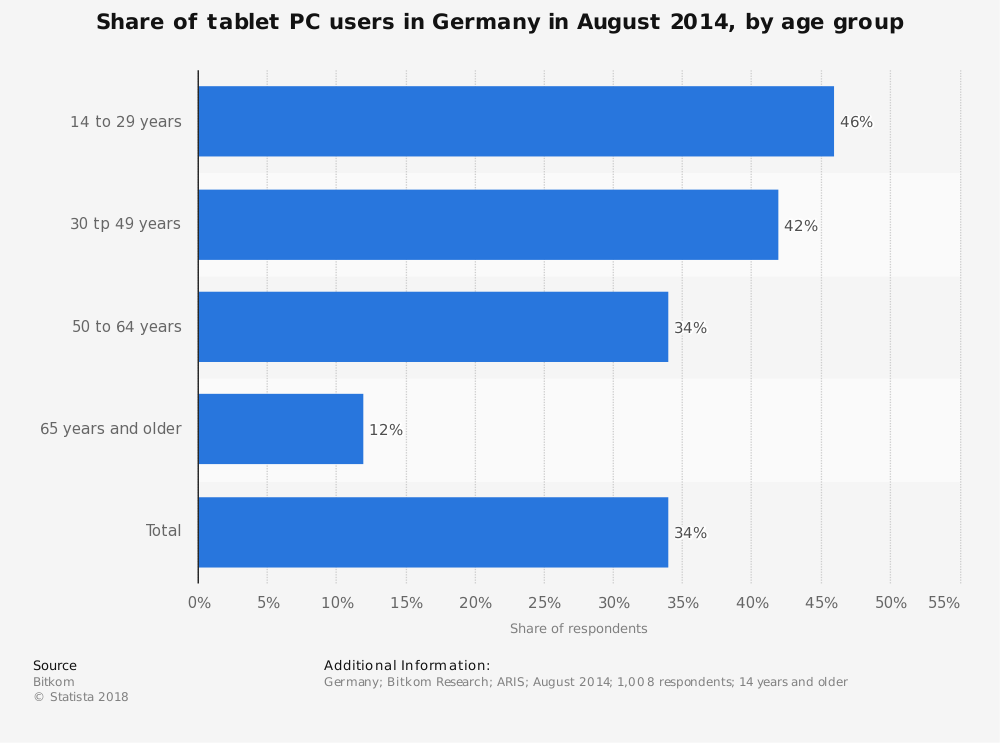 Statistic: Share of tablet PC users in Germany in August 2014, by age group | Statista