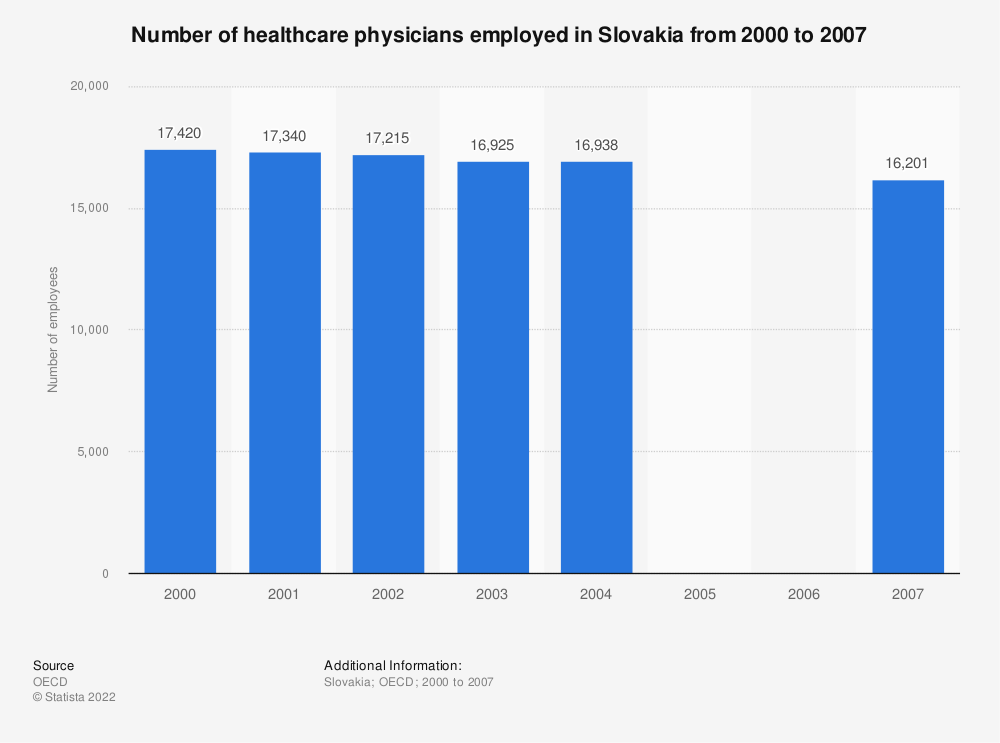Statistic: Number of healthcare physicians employed in Slovakia from 2000 to 2007 | Statista