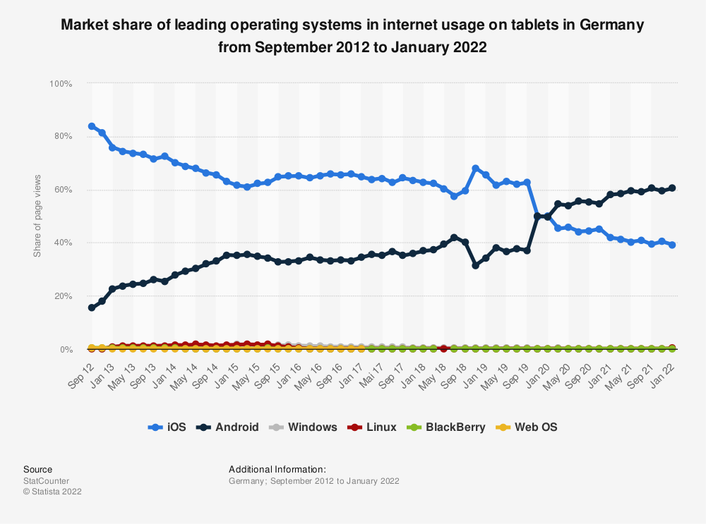 Statistic: Market share of leading operating systems in internet usage on tablets in Germany from September 2012 to September 2020 | Statista