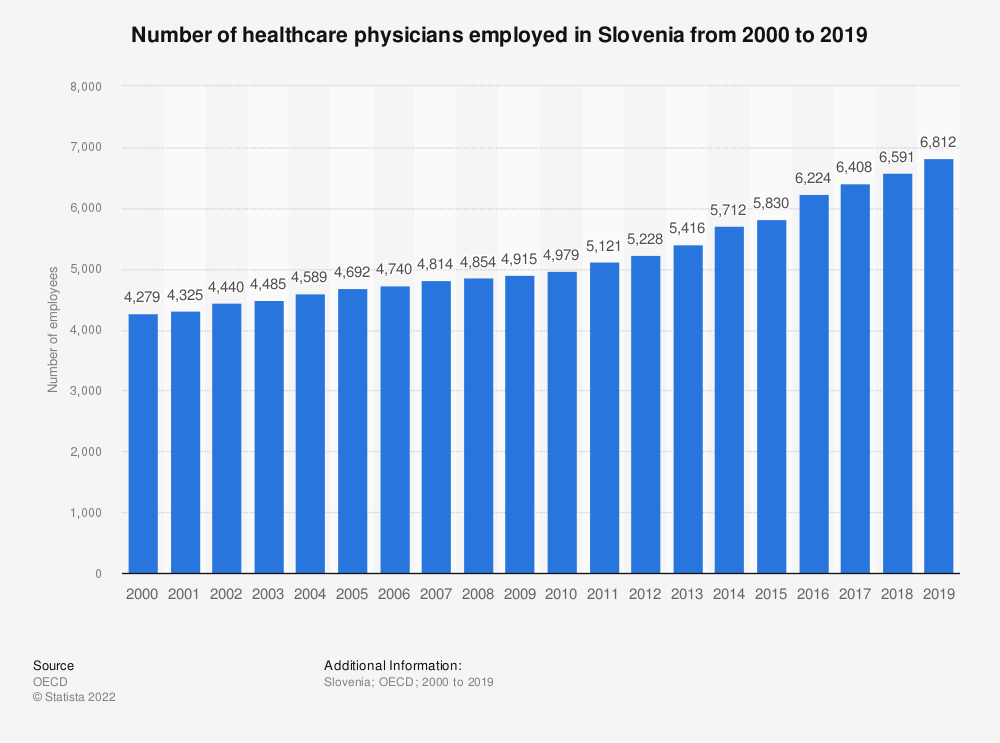 Statistic: Number of healthcare physicians employed in Slovenia from 2000 to 2017 | Statista