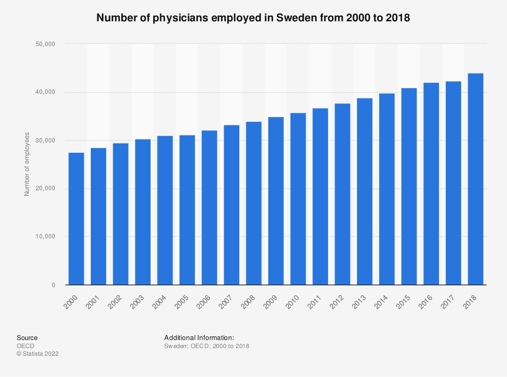 Statistic: Number of healthcare physicians employed in Sweden from 2000 to 2015 | Statista