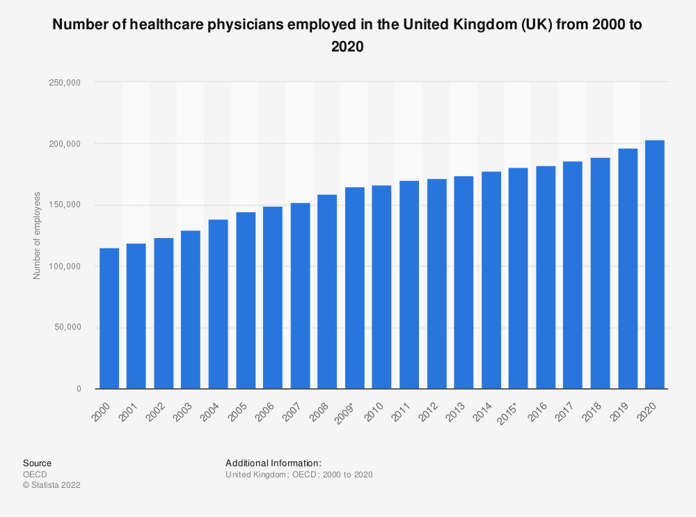 Statistic: Number of healthcare physicians employed in the United Kingdom (UK) from 2000 to 2018 | Statista