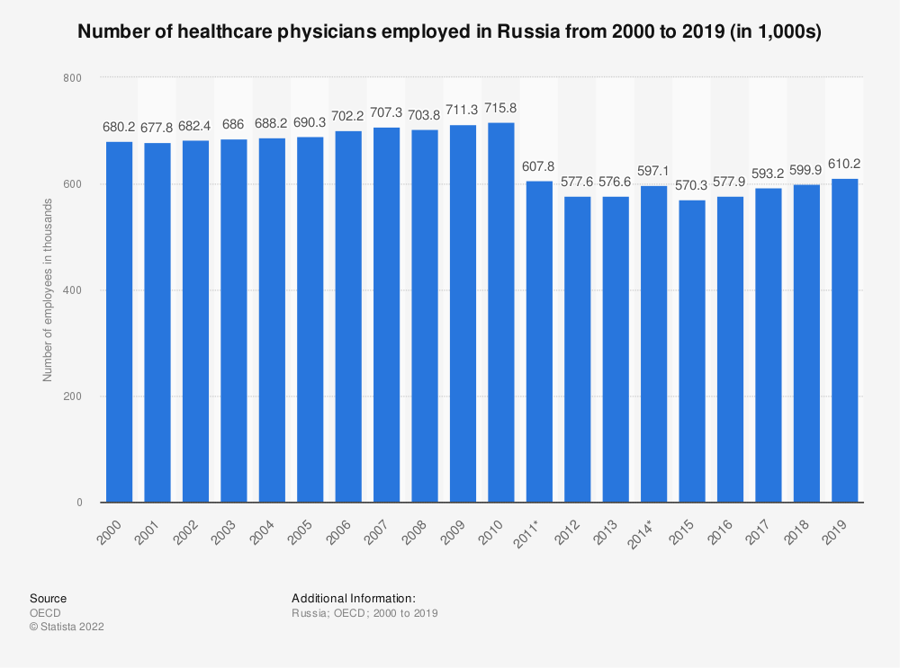 Statistic: Number of healthcare physicians employed in Russia from 2000 to 2016 | Statista