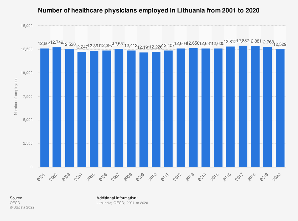 Statistic: Number of healthcare physicians employed in Lithuania from 2000 to 2017 | Statista